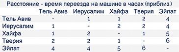 tabela-distancias